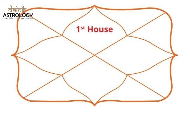 आपकी जन्म कुंडली के पहले घर का स्वामी कौन है?
